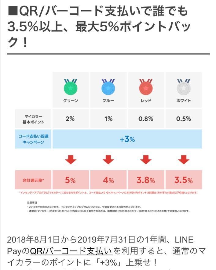 LINE Payポイント還元率2019年7月まで