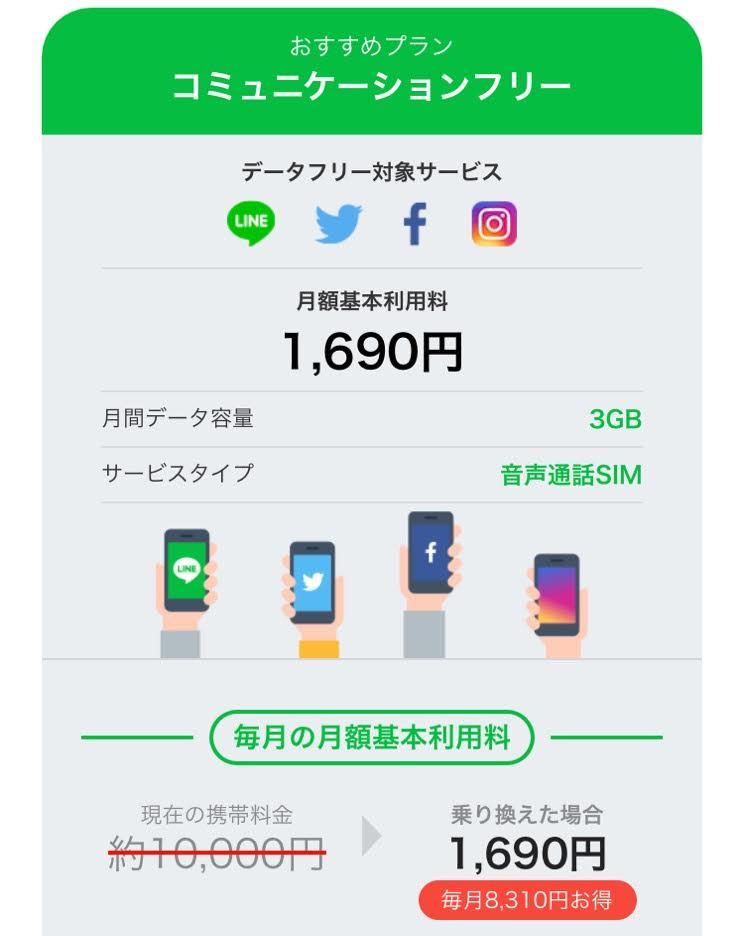 LINEモバイル 月額料金
