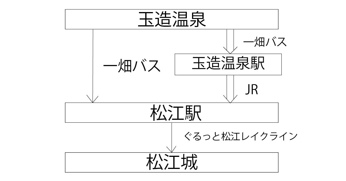 玉造温泉から松江城までの行き方ルートマップ