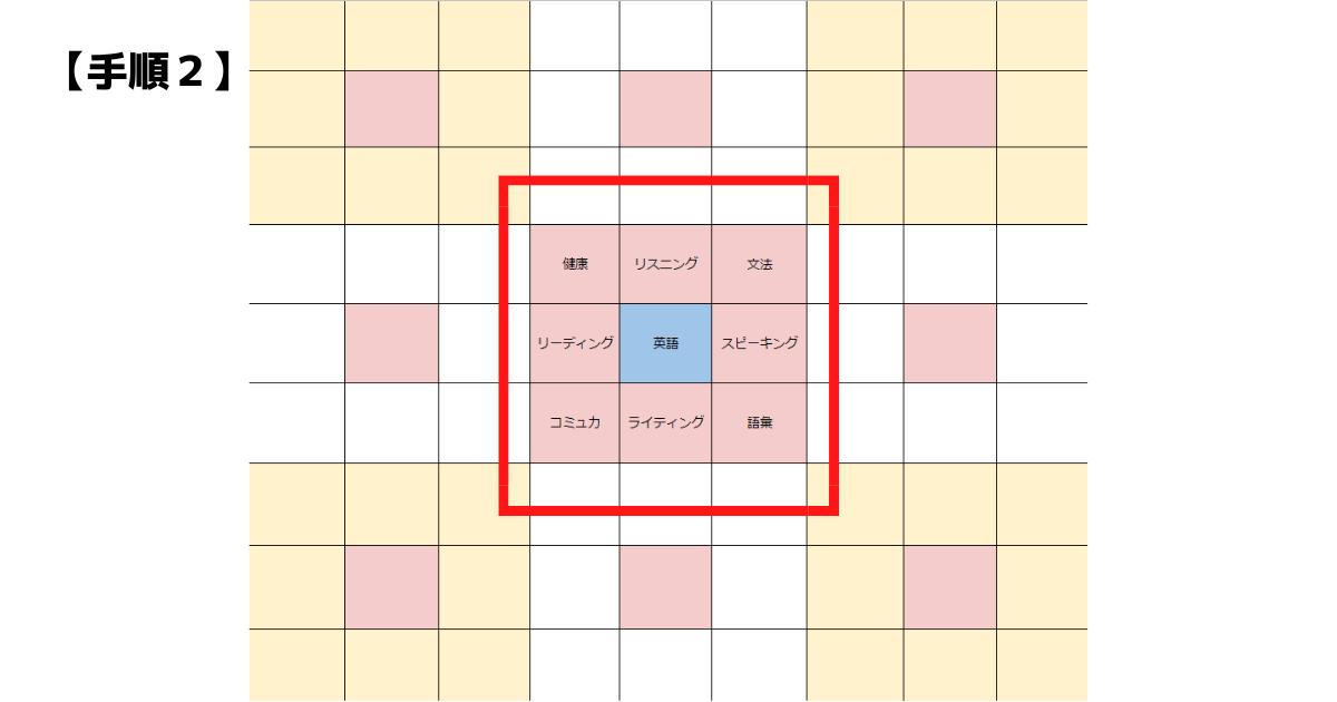 【図解】マンダラチャートの書き方(2)英語の独学編