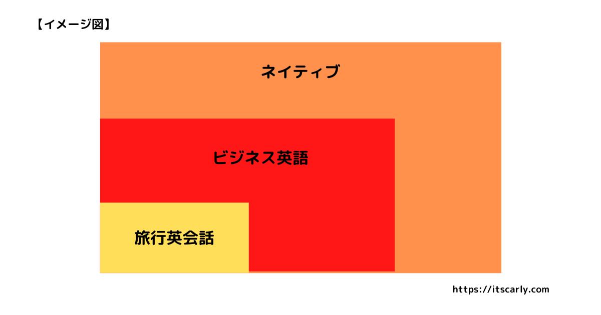 英語レベルの分布図イメージ(旅行英会話・ビジネス英会話・ネイティブ)