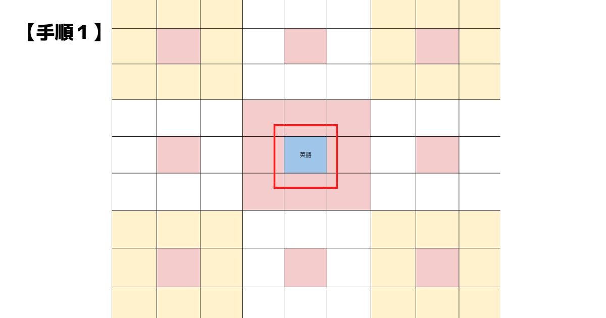 【図解】マンダラチャートの書き方(1)