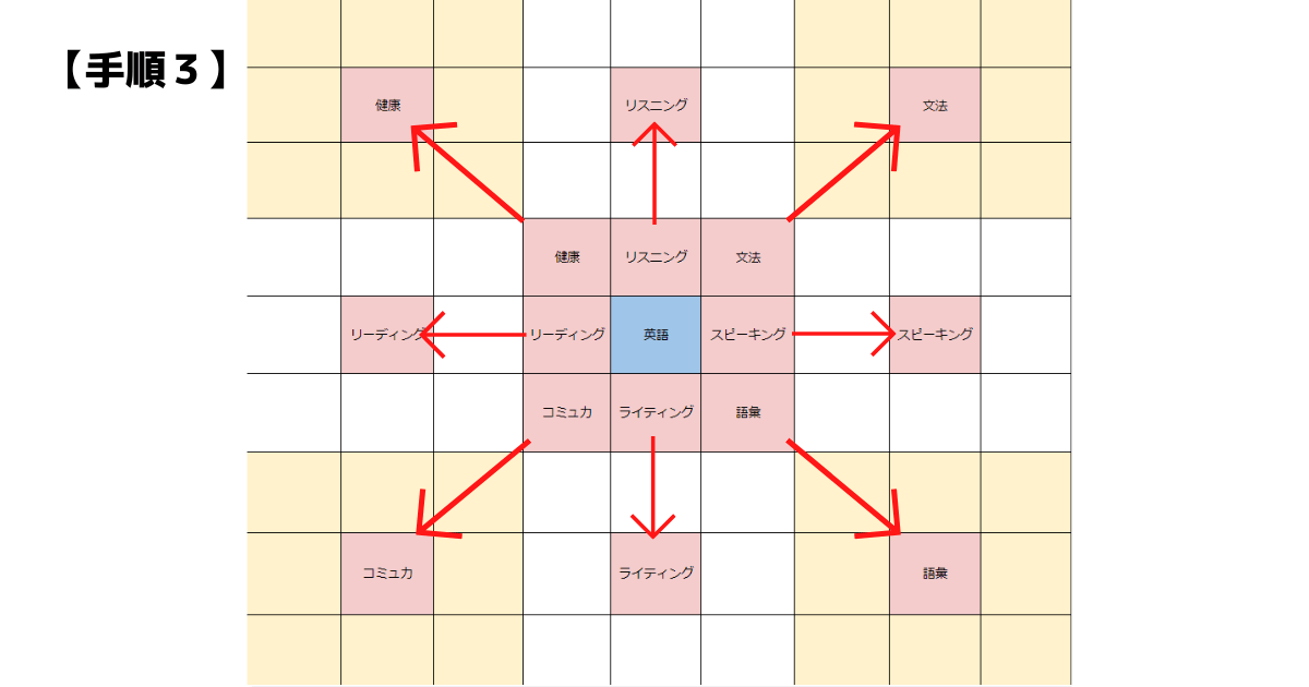 【図解】マンダラチャートの書き方(3)英語の独学編