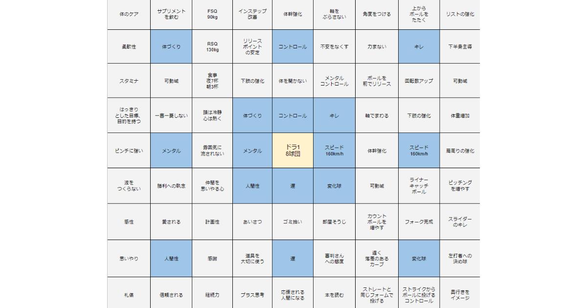 大谷翔平選手が高校1年生のときに作成したマンダラチャート