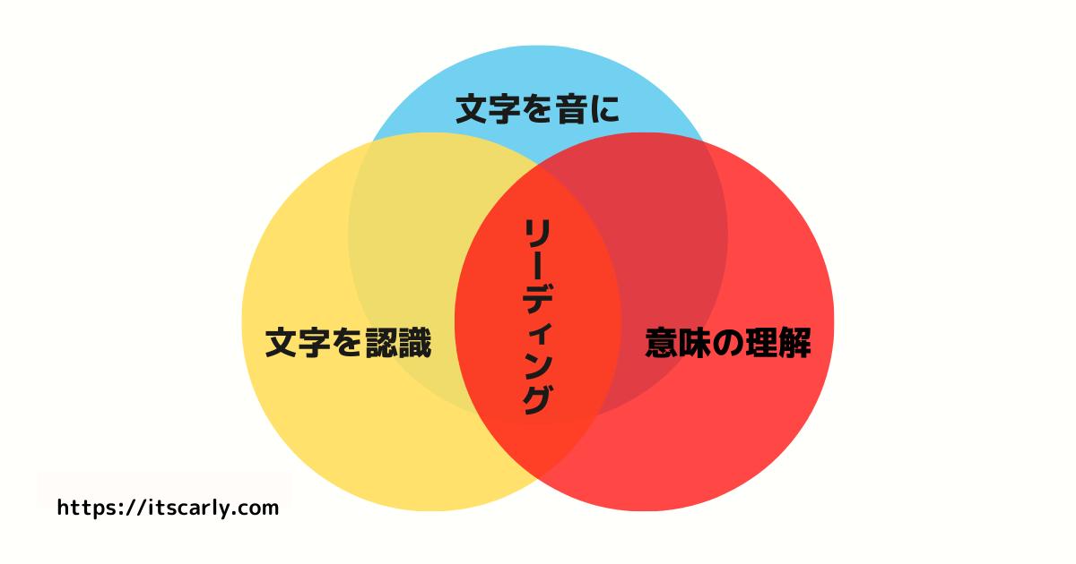 【図解】リーディング力とは「文字を認識する力」「認識した文字を音に変換する力」「その音の意味を理解する力」で成り立つ