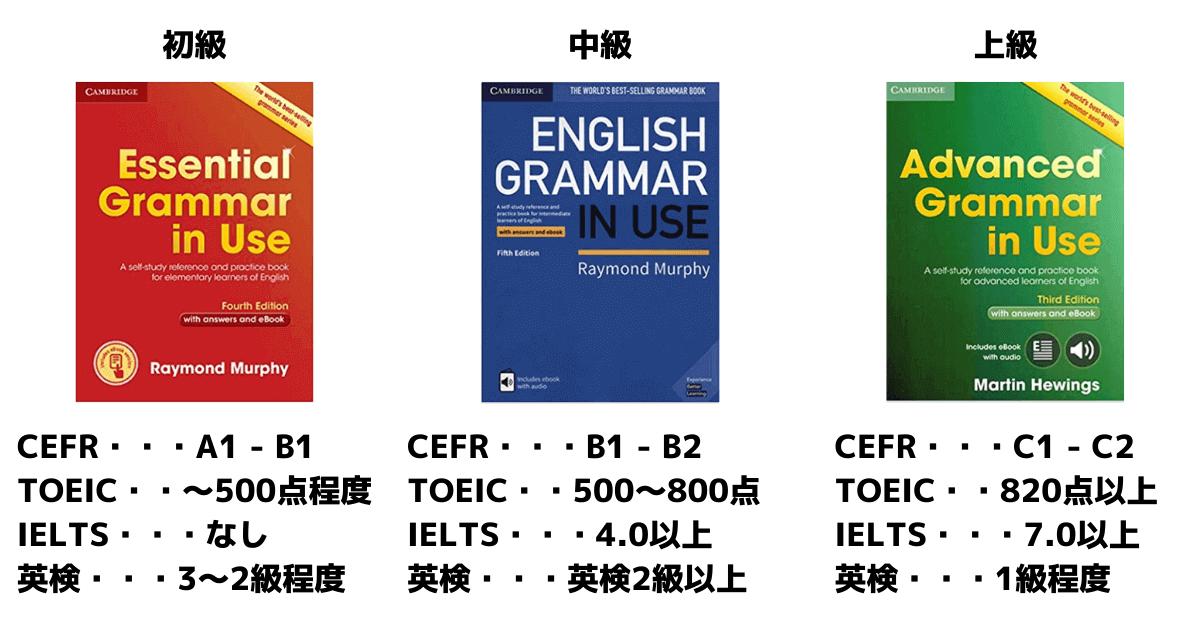 【オリジナル画像による図解】Grammar In Useの難易度を各スコアに当てはめて比較