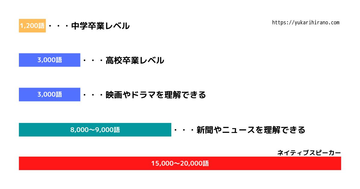 英語の習得レベルと必須語数のイメージ図
