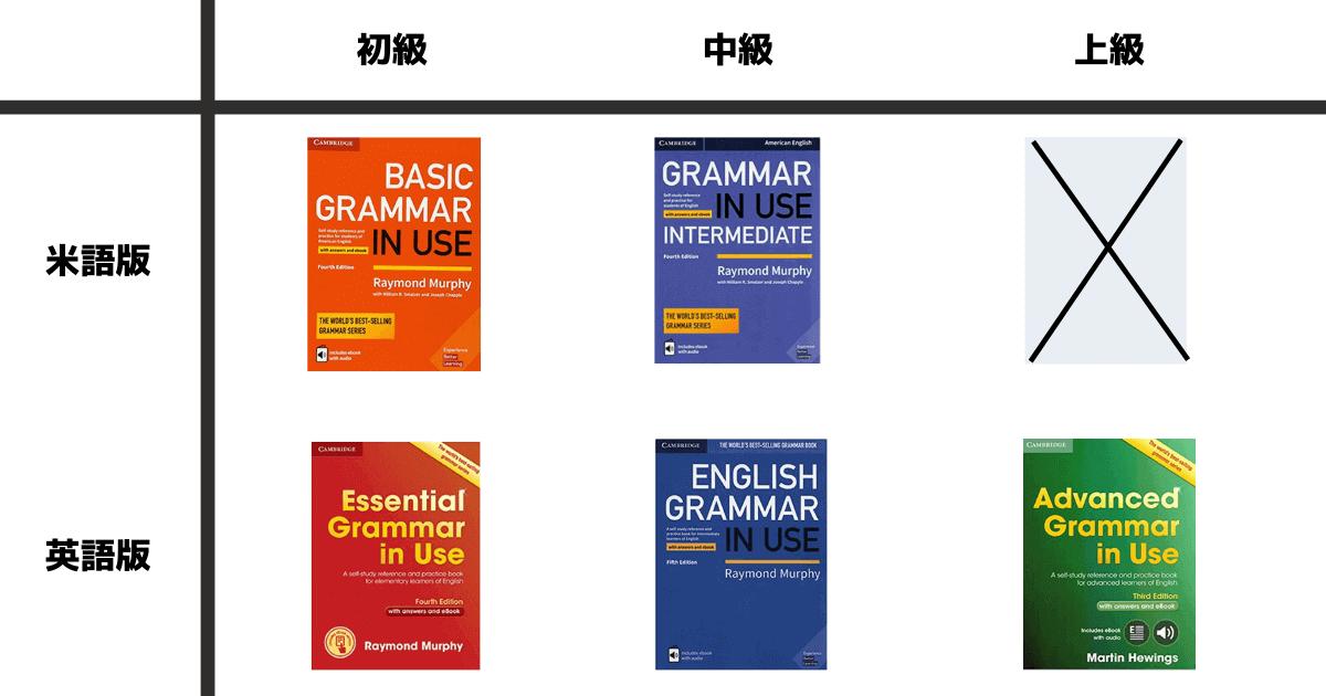 【オリジナルの画像を使って図解】Grammar In Useのアメリカ英語版とイギリス英語版の違い